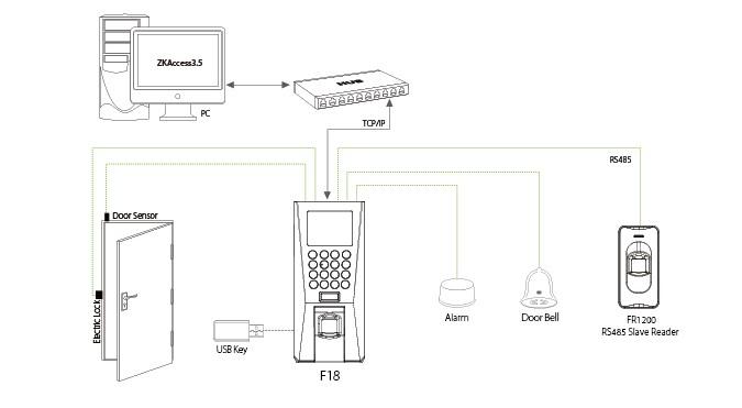 F18 | ZKTeco Access Control Fingertec Schematic Diagram on